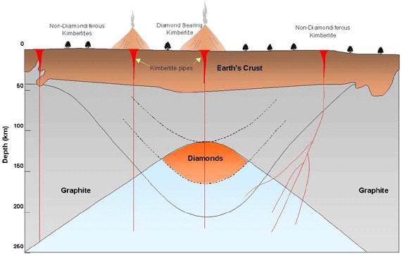 Illustration of Kimberlite Diamond Pipes