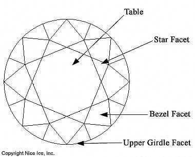 Facet structure round brilliant cut diamond.
