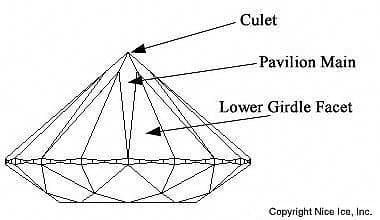 Pavilion facet structure round diamond.