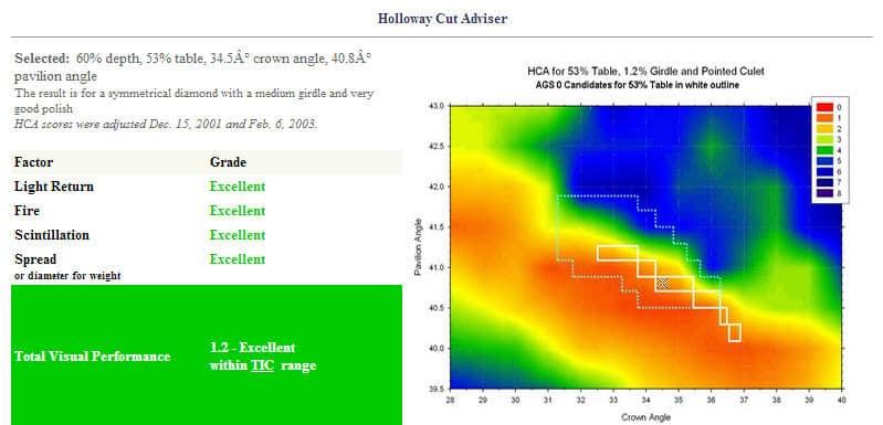 60-60 Ideal Cut Diamond vs Tolkowsky.