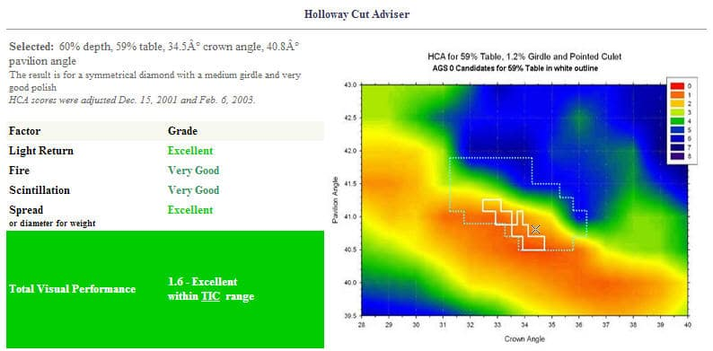 HCA Results 60-60 Ideal Cut Diamond.