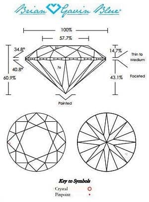 Proportions and Plotting Diagram from Brian Gavin Blue, AGS#104063639042