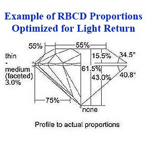 Example of Diamond Proportions optimized for light return, Blue Nile Diamond Review #LD02328144