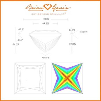 How to count chevron facets on a princess cut diamond