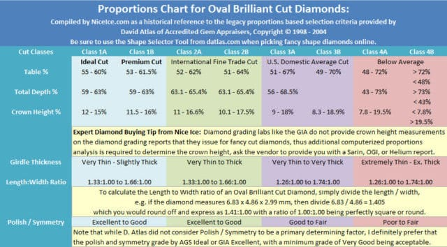 Oval Diamonds Proportions Chart