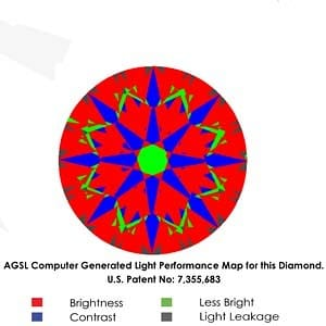 What do the different colors of an ASET mean? Brian Gavin Diamond Reviews, AGSL 104069928013