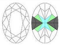 Plotting diagram for oval cut diamonds explaining the cause of bowtie effect