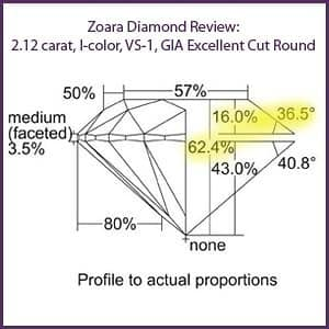 Zoara round diamond reviews GIA 3X Triple Excellent Cut, GIA 6167036668