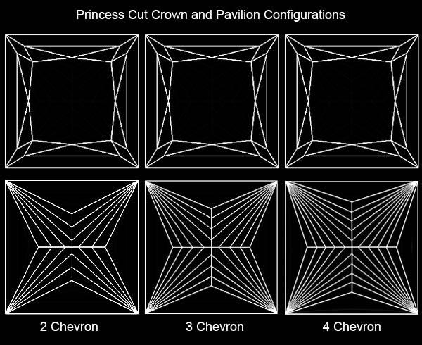 Effects of 2 - 3 - 4 chevron facets princess cut diamond configurations