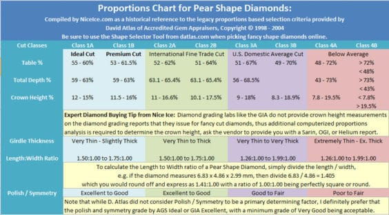 Proportions Chart for Pear Shape Diamonds
