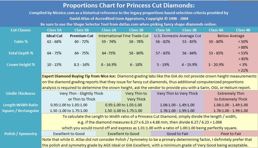 Proportions chart princess cut diamonds courtesy of David Atlas, Accredited Gem Appraisers