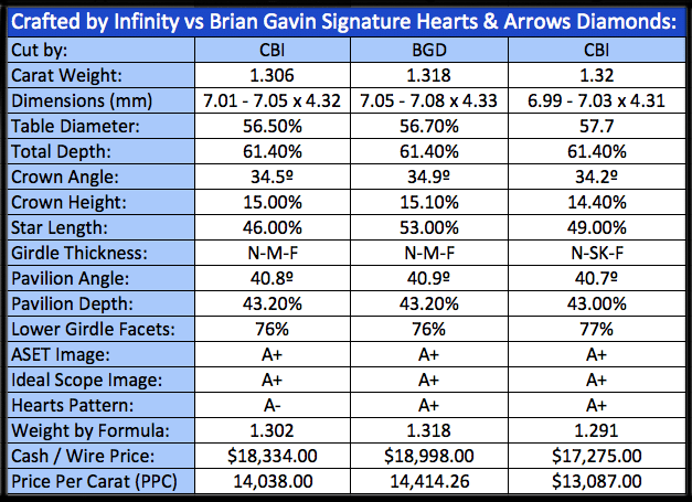 Brian Gavin Signature vs Crafted by Infinity diamonds, AGSL 104074032011, AGSL 104054185004, AGSL 104074032008