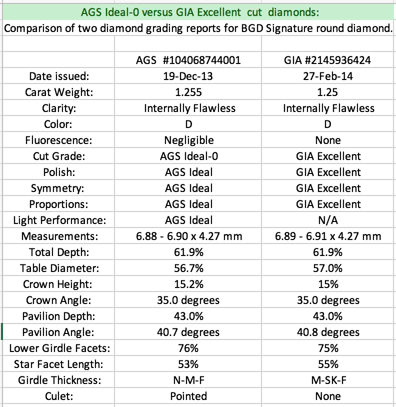 Brian Gavin Signature 104068744001. AGS Ideal-0 cut versus GIA Excellent cut diamonds chart