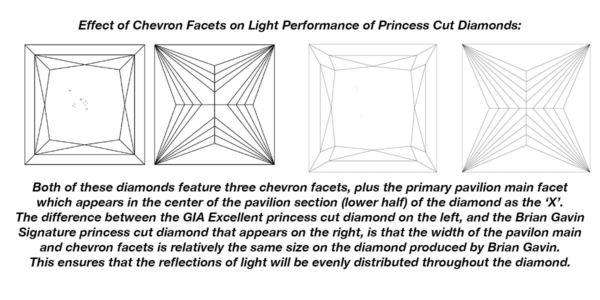 The effect of chevron facets on princess cut diamond light return, comparison of three chevron facet designs