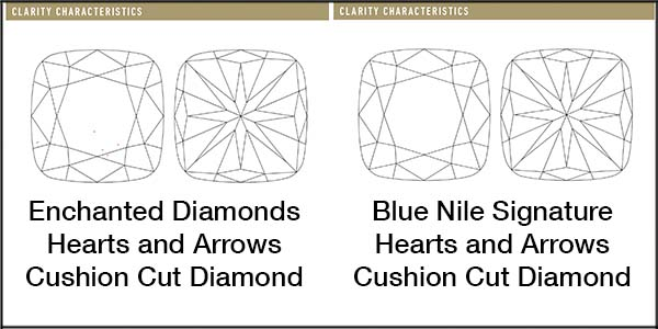 Enchanted Diamonds Cushion hearts and arrows diamond, C157-T9S224, GIA 1176261478 vs Blue Nile Signature Cushion cut diamond, LD05261079, GIA 2161857622