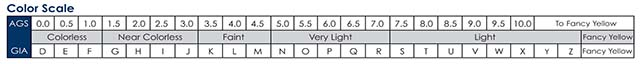 Diamond color grading scale, GIA vs AGSL, BGD Signature AGSL 104082142002