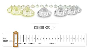 Diamond Color grading scale wheel by GIA Laboratory