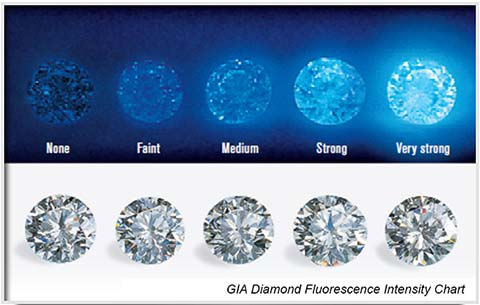 GIA diamond color blue fluorescence intensity chart, courtesy GIA.edu