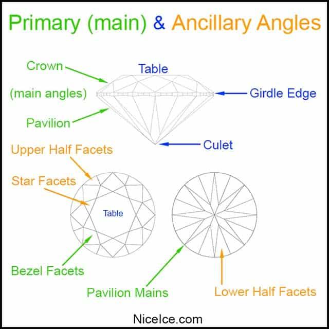 Primary vs Ancillary Angles Ideal Cut Diamonds