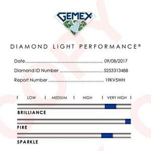Blue Nile Astor diamond reviews, LD09203487, GIA 5253313488n GemEx Score