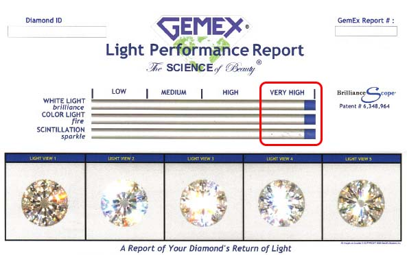GemEx report highest scores brilliance, dispersion, scintillation