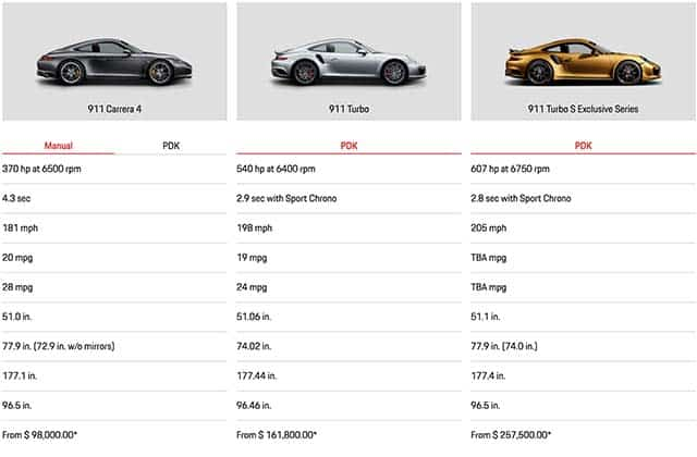 Light Performance of AGS Ideal vs GIA Excellent vs Super Ideal Hearts and Arrows diamonds, as compared to Porsche 911 models