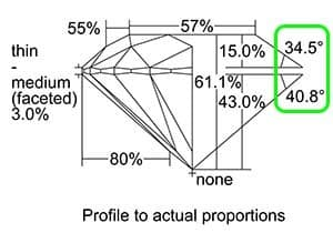 The best ideal crown pavilion angle offset for round brilliant cut diamonds when searching Allurez.