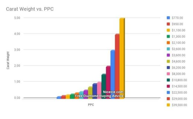 Diamond Prices Per Carat Comparison Chart for Common Sizes