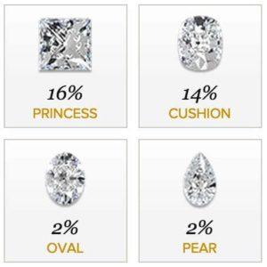 Popular Diamond Shapes