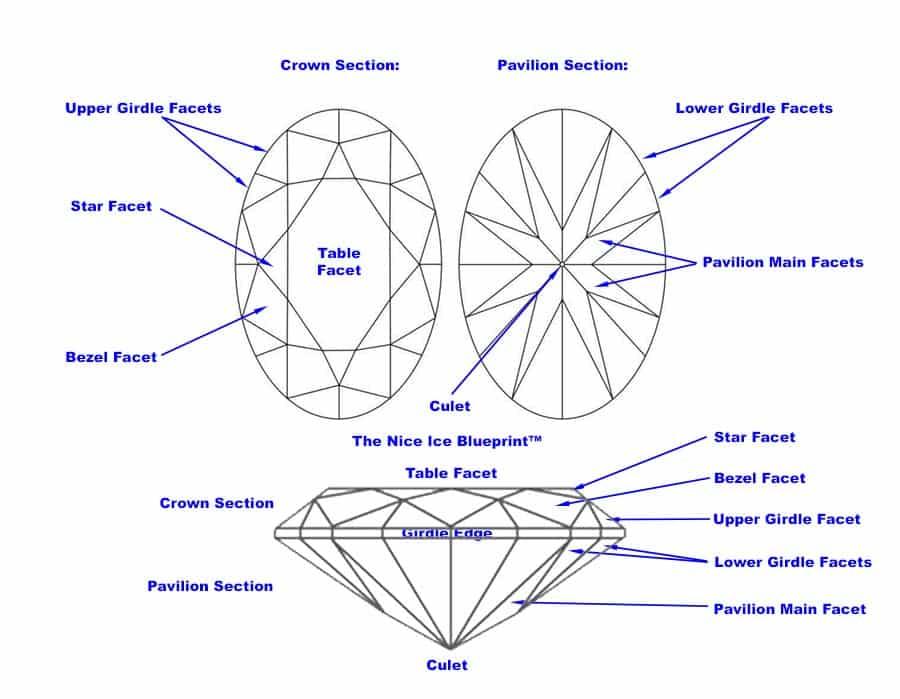 Oval Cut Diamond Facet Diagram