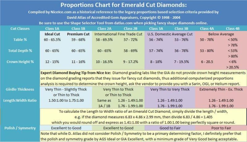 Proportions Chart for Emerald Cut Diamonds