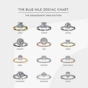 Blue Nile Zodiac Ring Chart for Princess Cut Diamonds and Other Shapes.