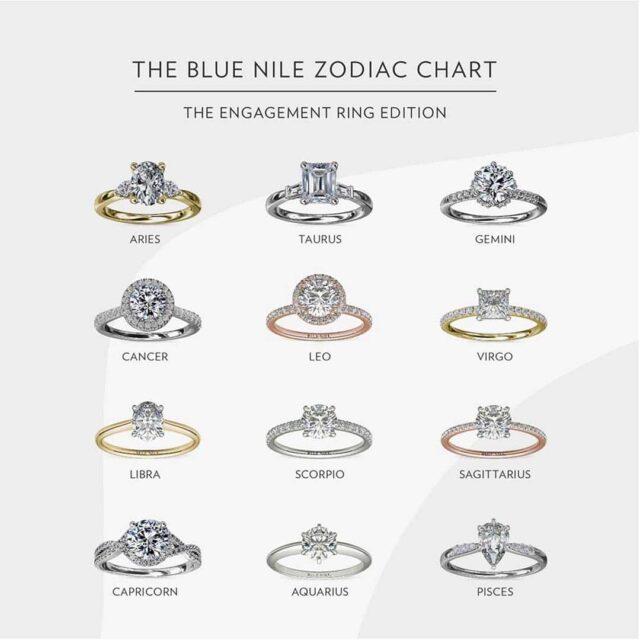 Blue Nile Zodiac Ring Chart Diamond Shrinkage Syndrome.
