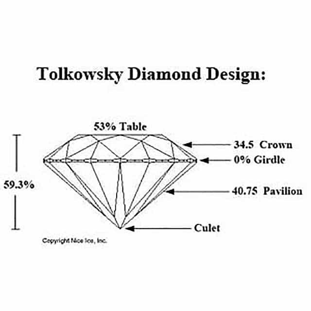 Tolkowsky Cut Diamond Proportions Diagram.